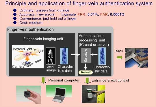finger-vein-authentification